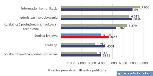 Przeciętne miesięczne wynagrodzenie brutto według sektorów własności w wybranych branżach w 2016 roku. Źródło: opracowanie Sedlak & Sedlak na podstawie danych GUS