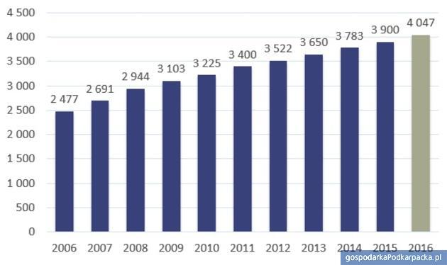 Przeciętne wynagrodzenie brutto w gospodarce narodowej w latach 2006 – 2016 (w zł). Źródło: opracowanie Sedlak & Sedlak na podstawie danych GUS