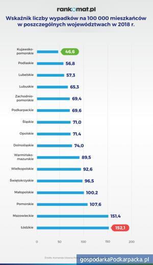 Ceny OC w Polsce. Podkarpackie na tle kraju