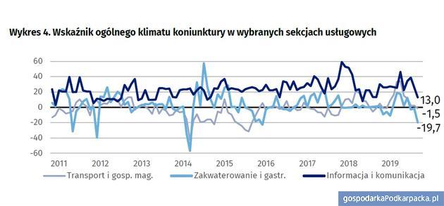 Koniunktura gospodarcza na Podkarpaciu w listopadzie 2019 r.