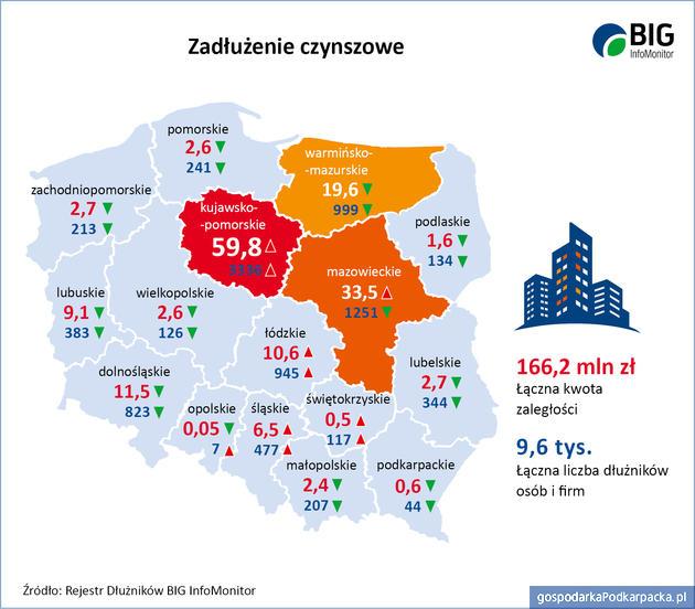 Długi czynszowe w 2019 r. Rzeszów i Podkarpackie na tle kraju