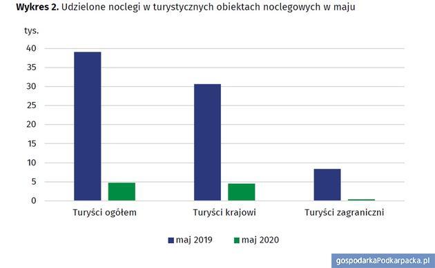 Źródło: Urząd Statystyczny w Rzeszowie