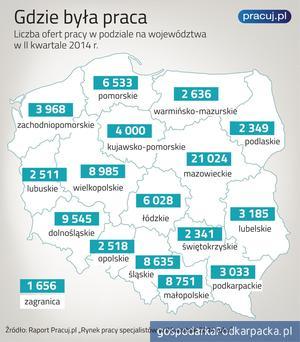 Ożywienie na rynku pracy. Choć nie w Polsce wschodniej